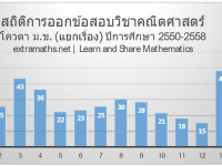 ✓ รู้ทันข้อสอบ  : สถิติการออกข้อสอบคณิตศาสตร์โควตา ม.ข. 9 ปีย้อนหลัง